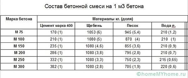 состав цементного раствора м100 на 1м3