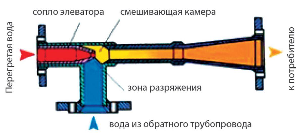 Давление после элеватора на подаче и обратке предохранитель для прикуривателя фольксваген транспортер т5